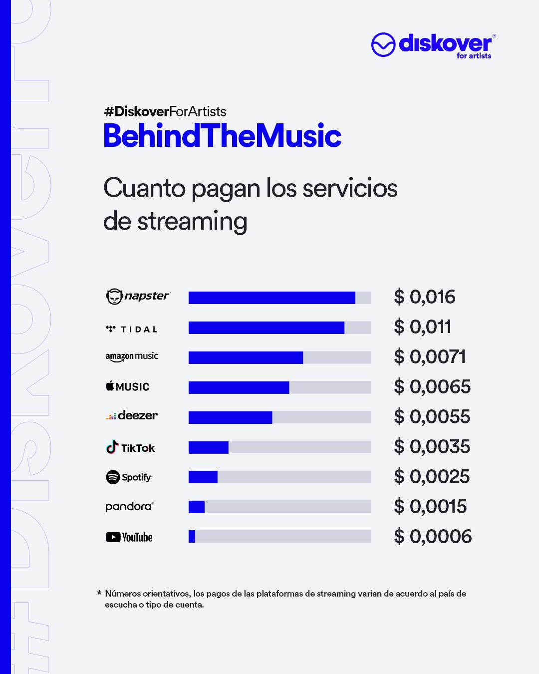 Cuando pagan las plataformas de musica